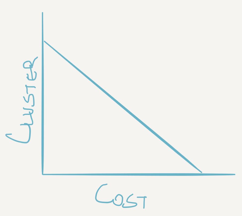 Cluster Vs Cost