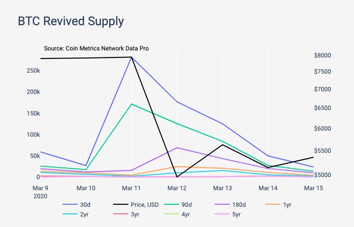 BTC revived supply