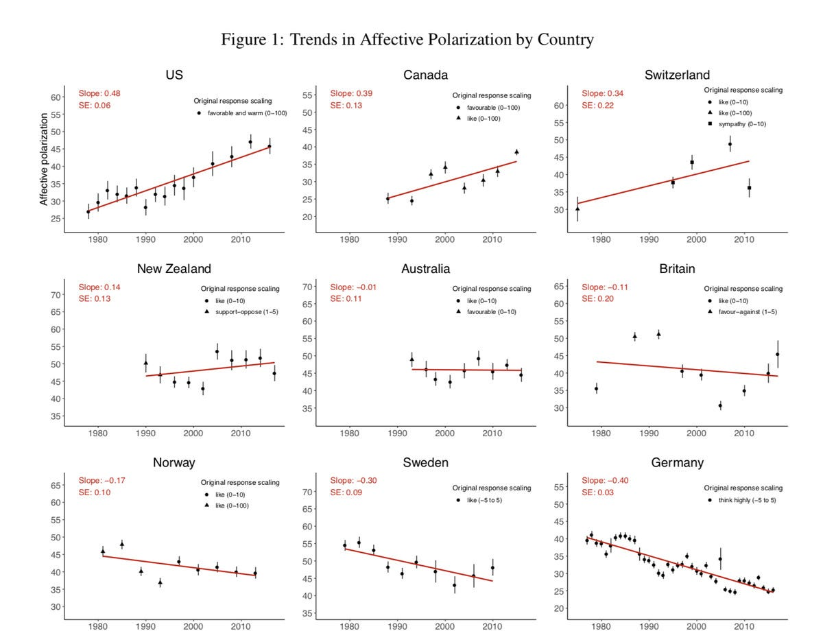 A chart showing Cross-Country Trends in Affective Polarization by Country
