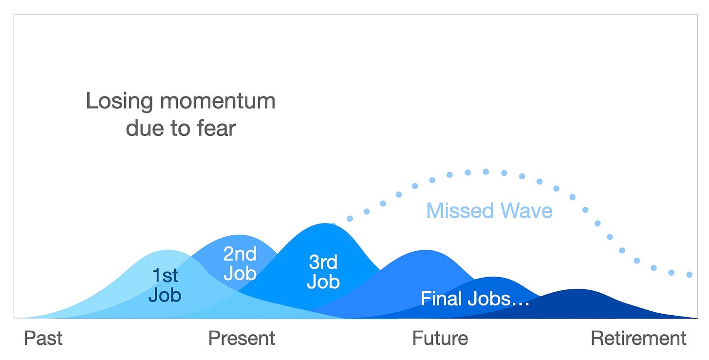 Losing momentum due to fear