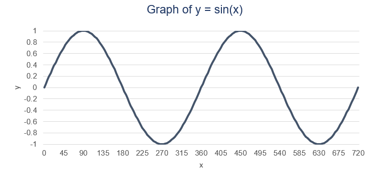 Sine Wave - Overview, Sine Function, Applications