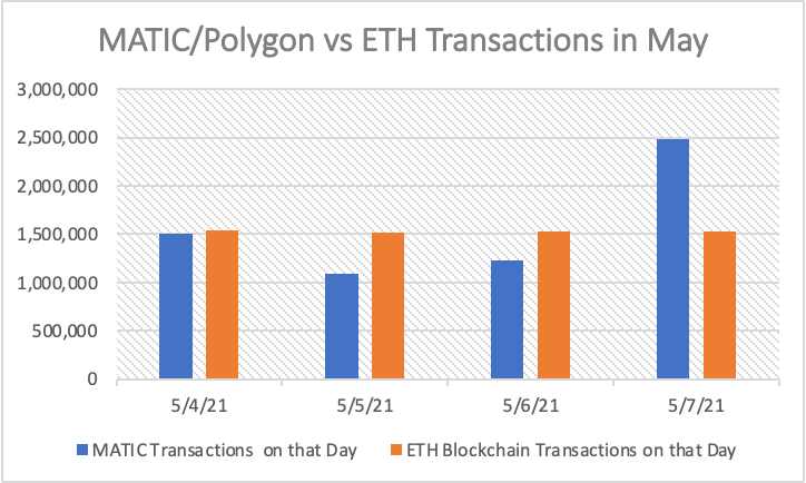 r/maticnetwork - MATIC/Polygon Adoption is rising at an explosive rate. Yesterday, on 5/7/21, MATIC transactions were almost double transactions on the ETH blockchain (2.48Million vs 1.53Million!)