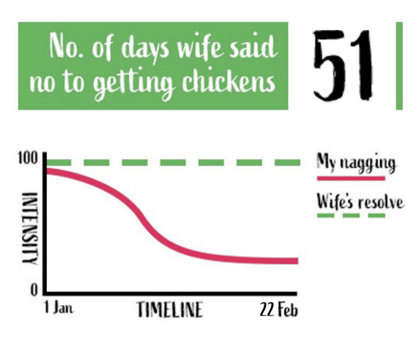 graph showing number of days my wife's said no to getting chickens.