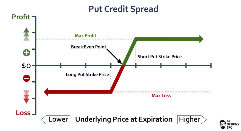 Put Credit Spread Option Strategy Explained | The Options Bro