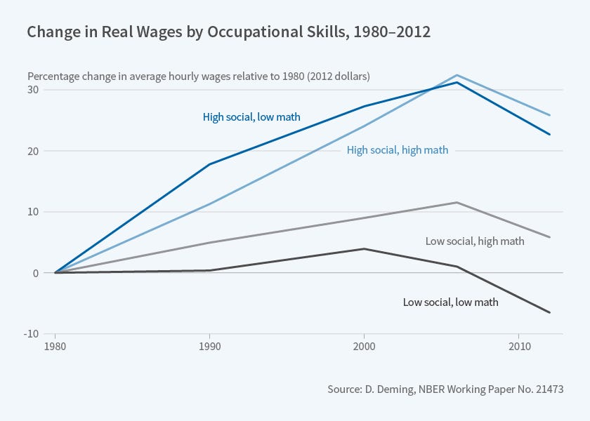 The Value of Soft Skills in the Labor Market   NBER