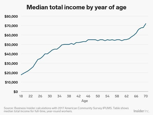 Here's the Typical Salary of Americans at Every Age