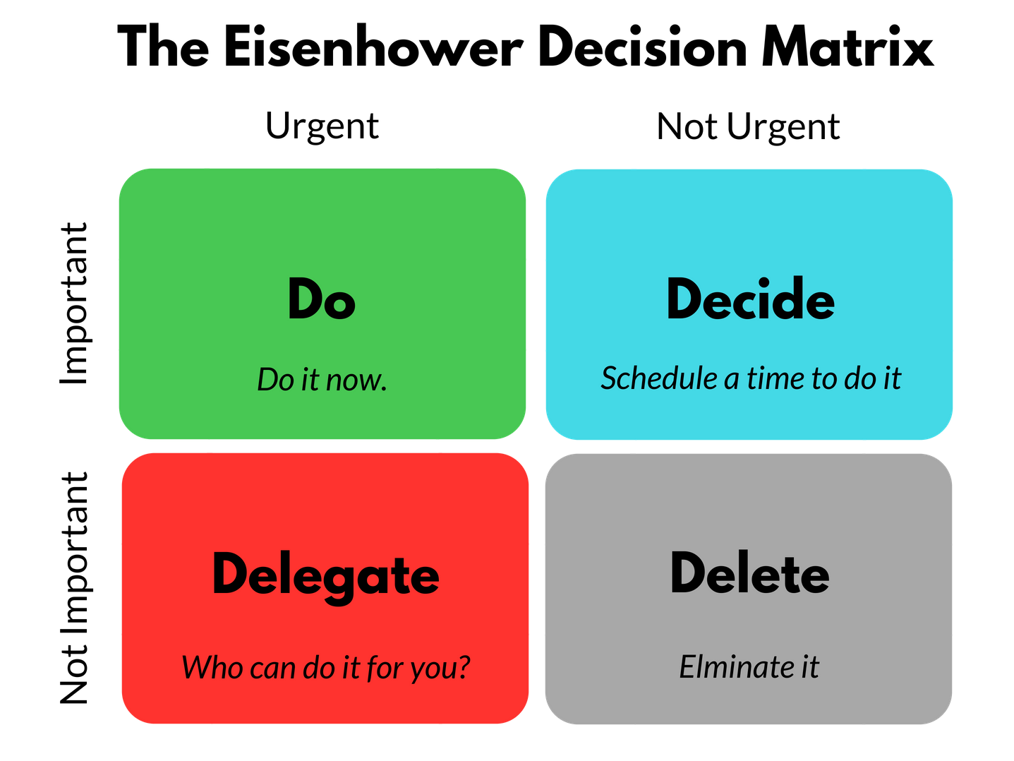 Eisenhower Matrix. First of all, we should know about what… | by Iqra Amjad  | Medium