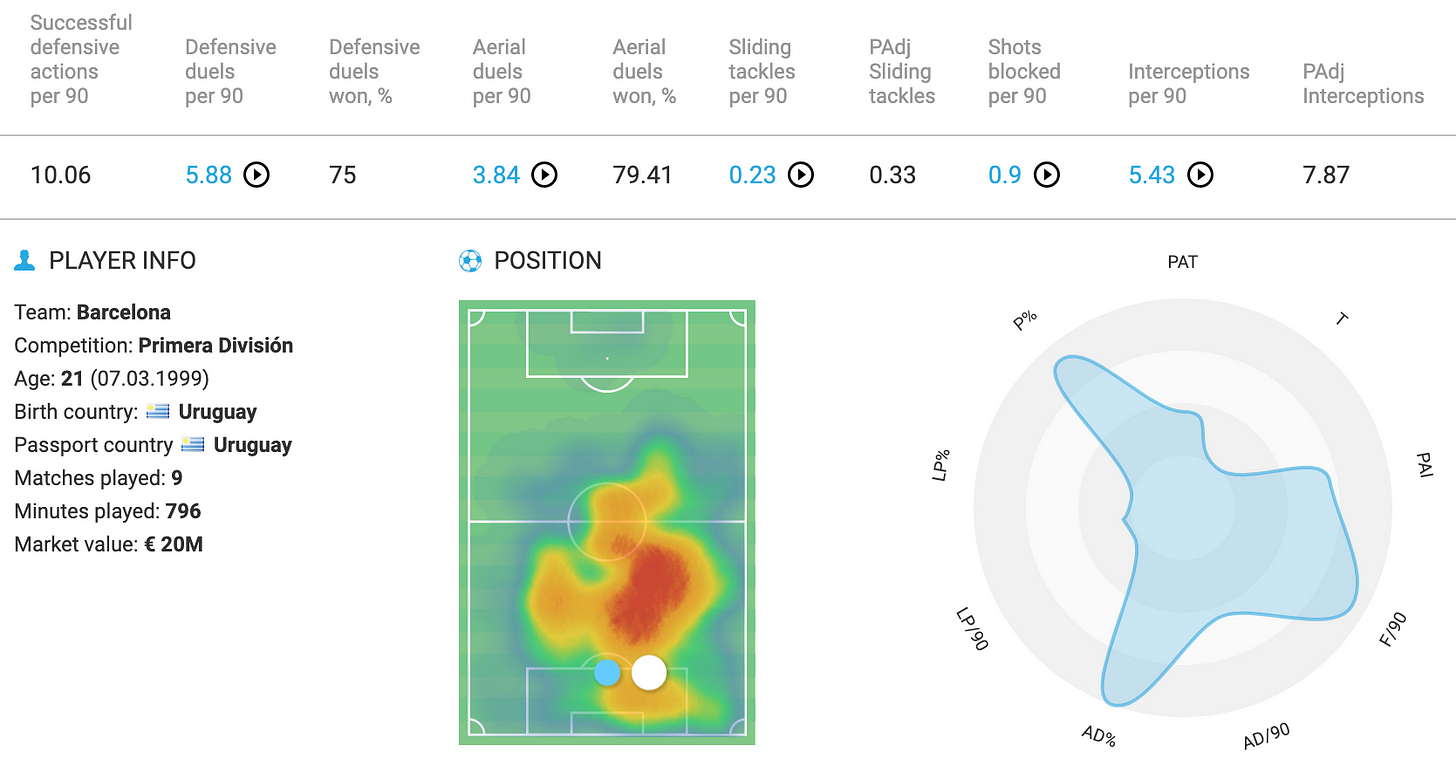 Araújo stats radar & overview