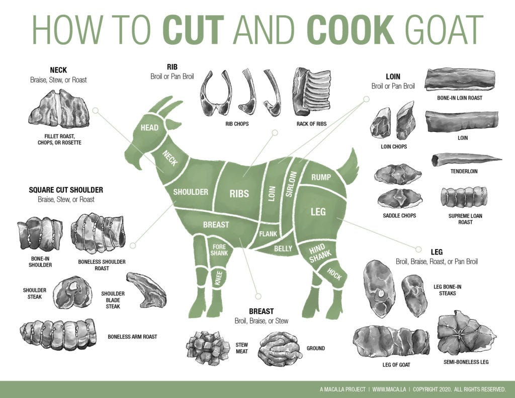 Butcher, Cut and Cook Goat