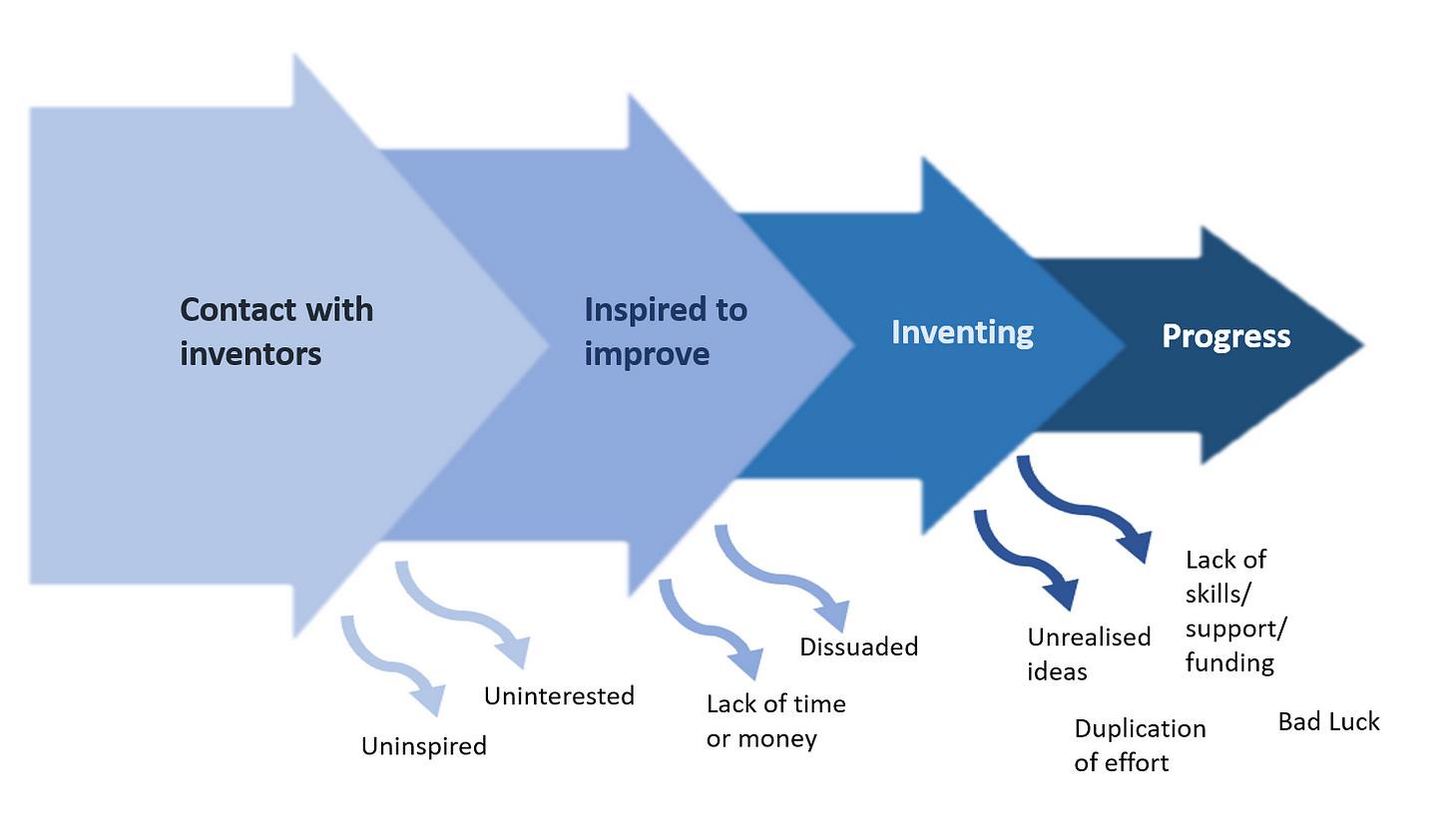 flow of new inventors infographic