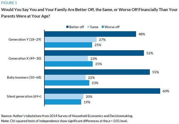Millennials Are the Least Wealthy but Most Optimistic Generation