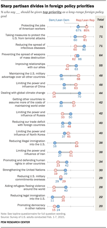 Chart shows sharp partisan divides in foreign policy priorities