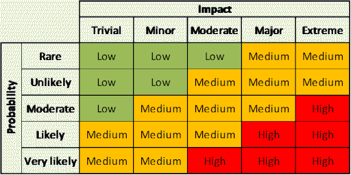 Probability and Impact Matrix | Just Get PMP