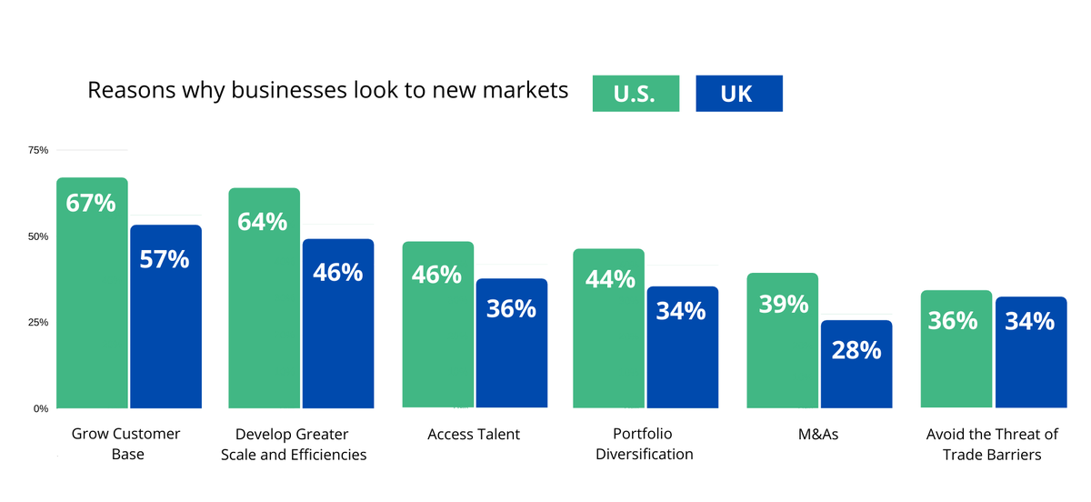 APAC Expansion: Reason why businesses look to new market