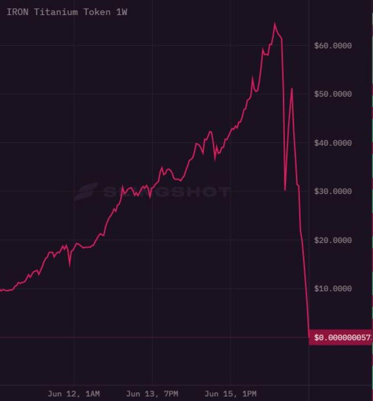 Mark Cuban DeFi: Iron Finance Crashed 100% - Bloomberg