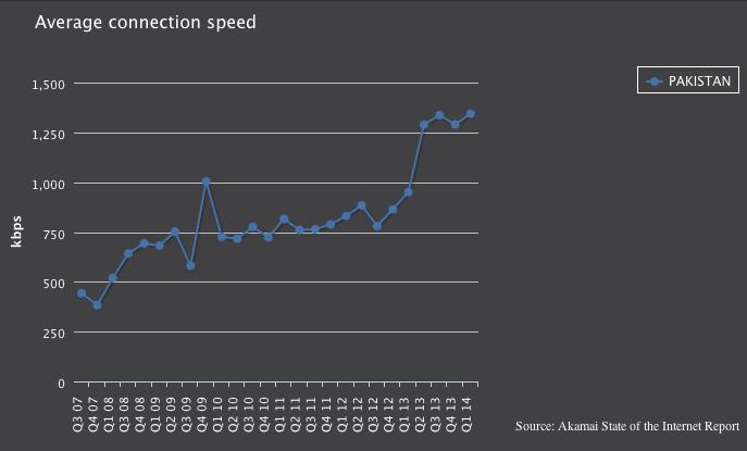 Pakistan Average Internet Speeds