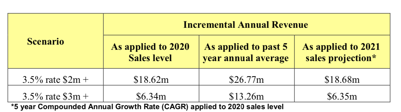 Table from pg 2 of budget briefing note: https://www.toronto.ca/legdocs/mmis/2021/bu/bgrd/backgroundfile-163338.pdf