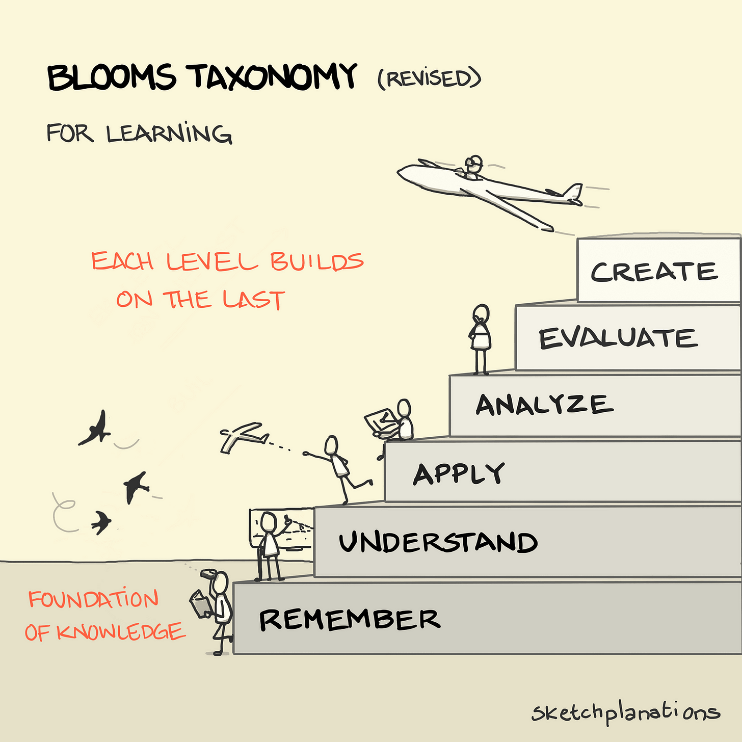 Bloom's Taxonomy - Sketchplanations