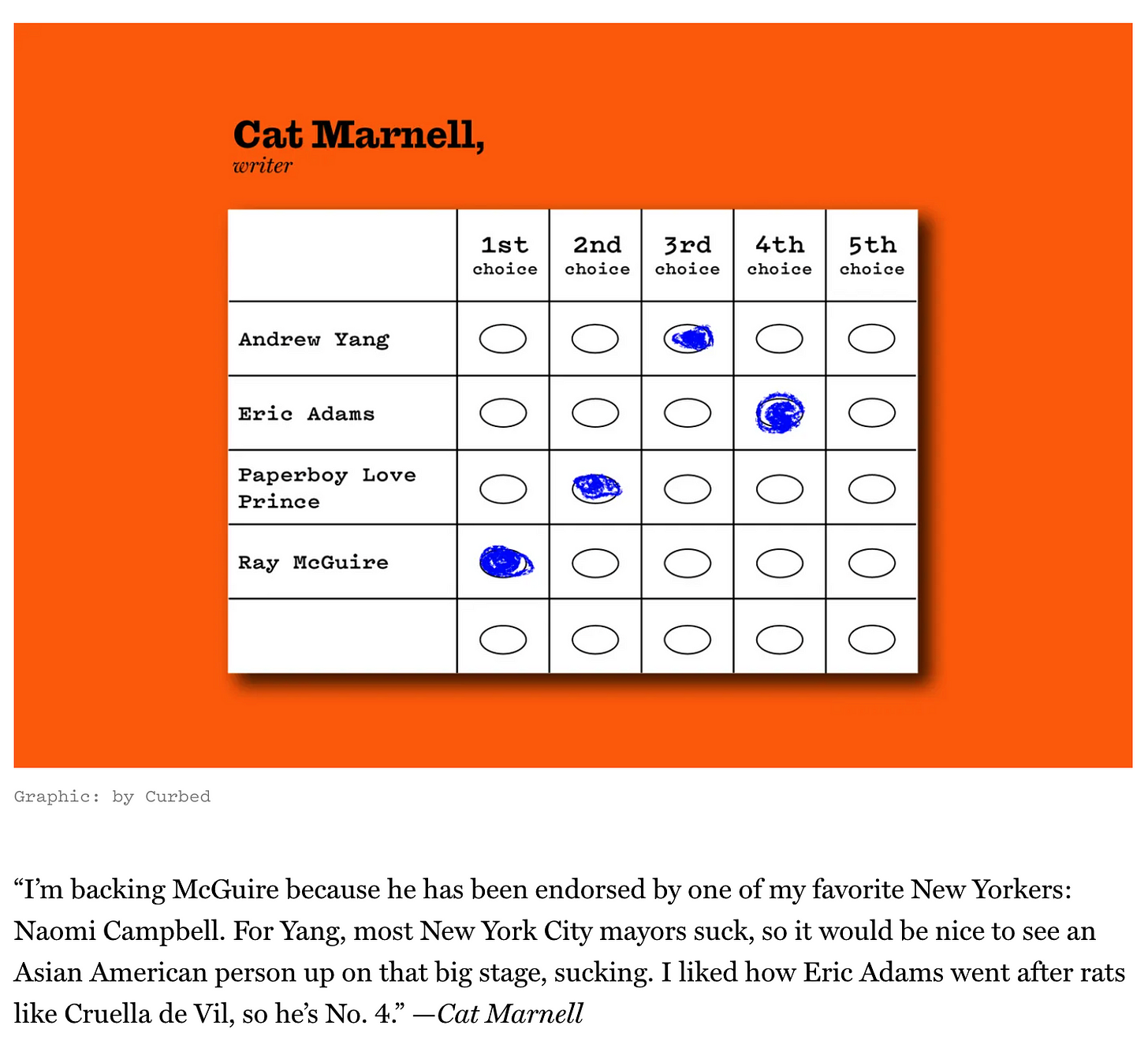 """Screenshot from Curbed showing a picture of Cat Marnell's ballot choices ranked, with the text: """"""""I'm backing McGuire because he has been endorsed by one of my favorite New Yorkers: Naomi Campbell. For Yang, most New York City mayors suck, so it would be nice to see an Asian American person up on that big stage, sucking. I liked how Eric Adams went after rats like Cruella de Vil, so he's No. 4."""" —Cat Marnell"""""""