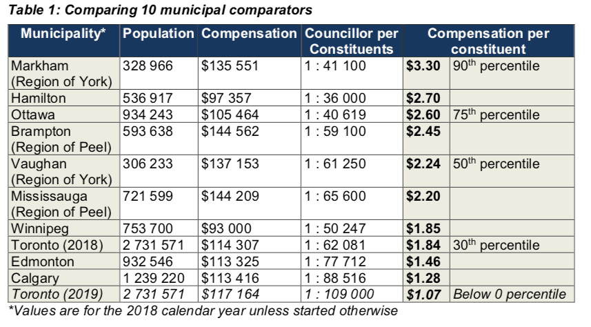 Table comparing salaries of councillors as earnings-per-constituent