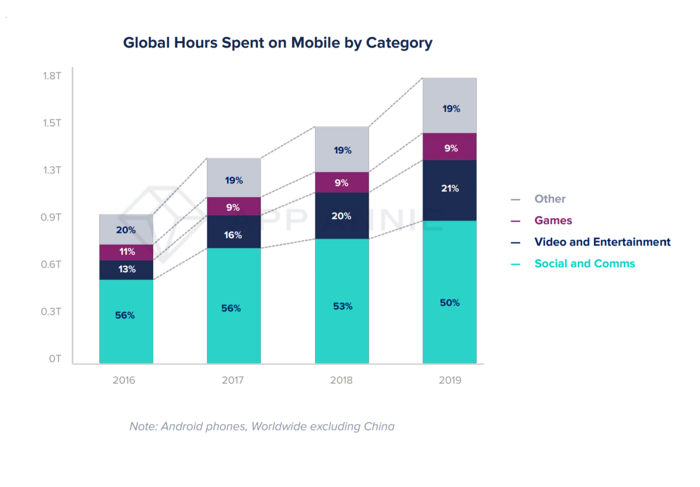 Smartphone Users Spend a Majority of Time With Social Media and  Communication Apps / Digital Information World
