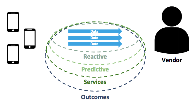 From Services to Outcomes