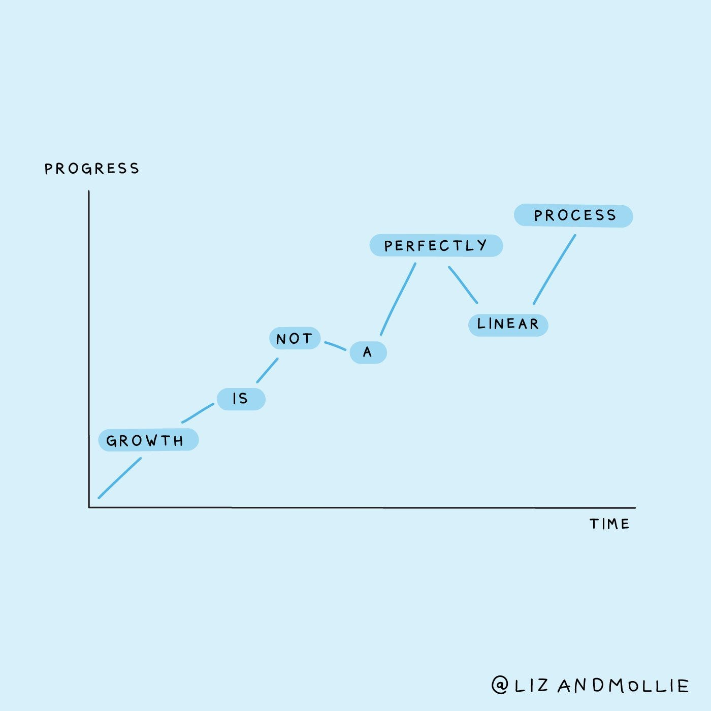 """An illustrated chart that goes up and down, with the points labeled, """"Growth is not a perfectly linear process."""" The x-axis is time and the y-axis is progress."""
