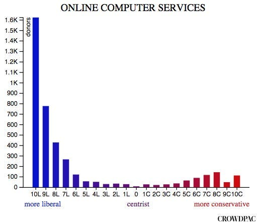 online_computer_services crowdpac donor politics