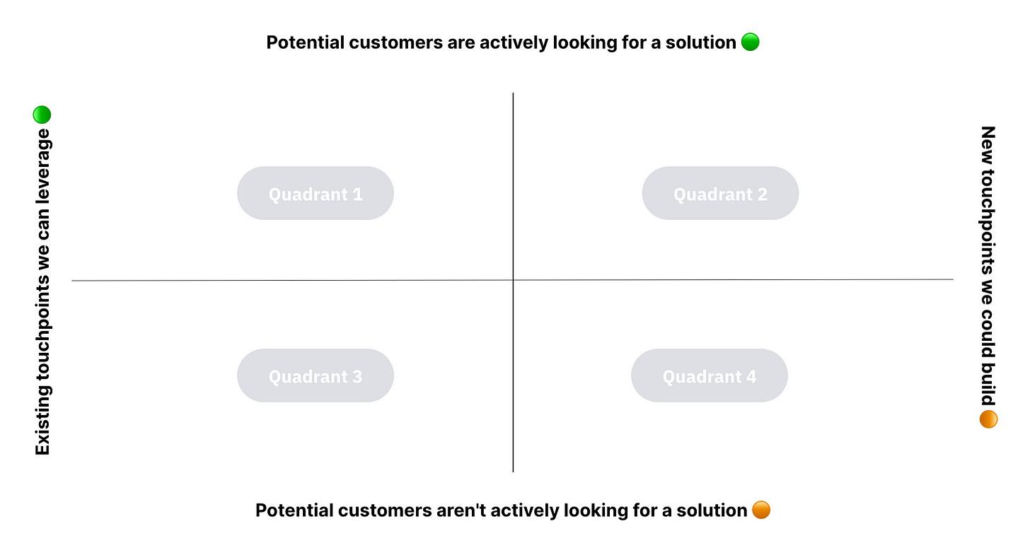 Customer acquisition framework for startups