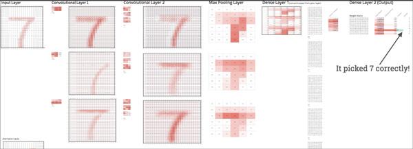 Building a Deep Neural Net In Google Sheets