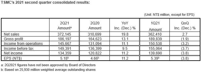TSMC Reports Second Quarter EPS of NT$5.18
