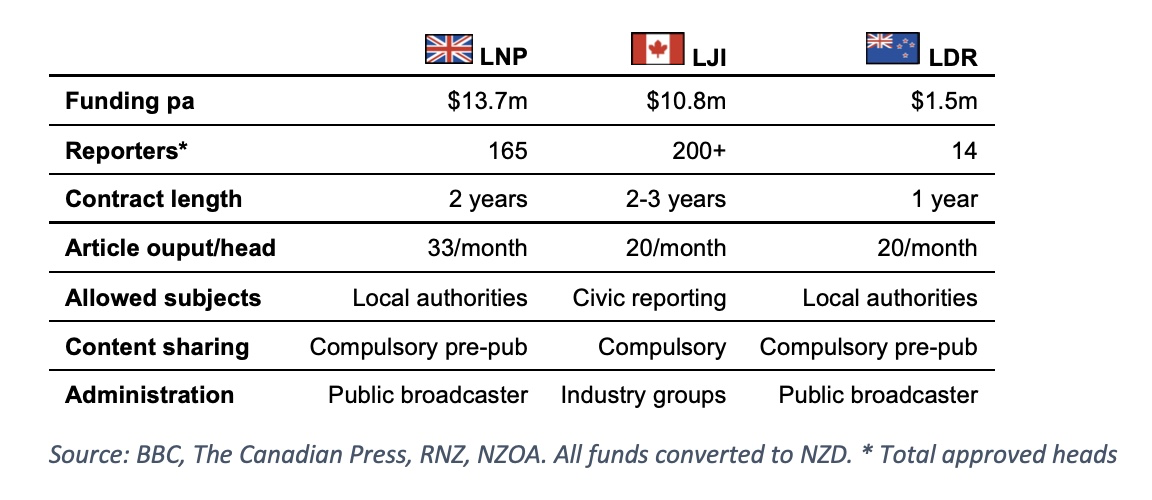 Table comparing three international local reporting funding schemes