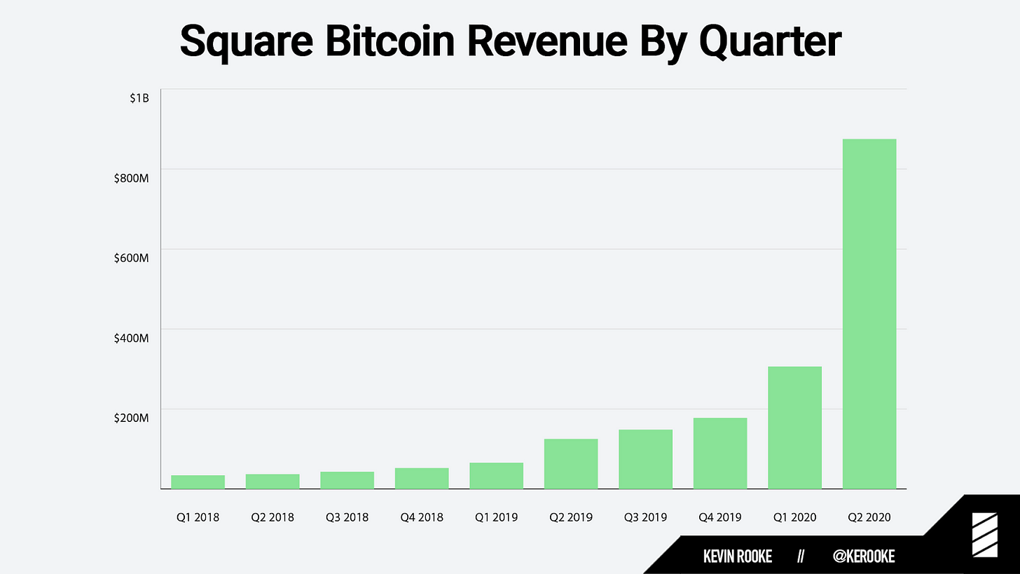 Square revenue from Bitcoin sales Q1 2018 to Q2 2020