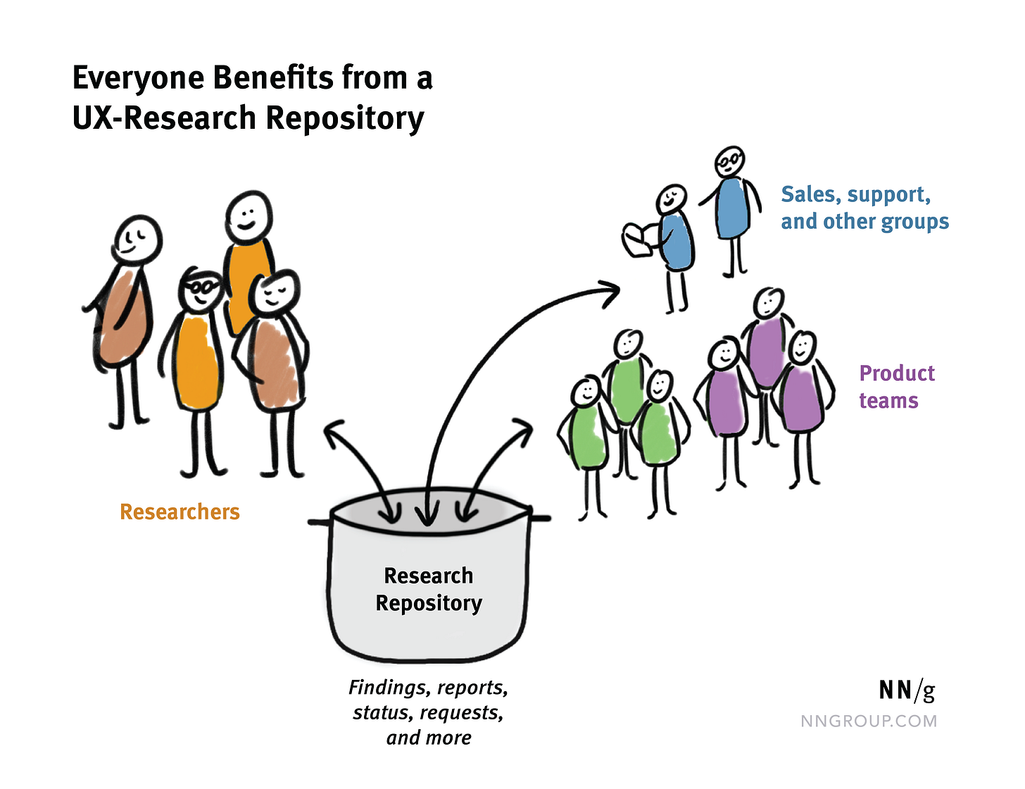 """Stick figures of people """"researchers, support, sales, and product teams"""" with arrows point in and out of a """"research repository"""" pot"""