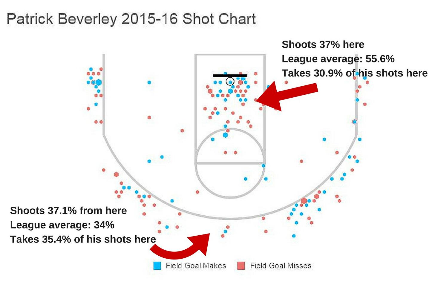 Bev shot chart