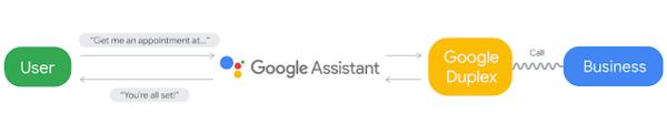 Google Duplex: An AI System for Accomplishing Real-World Tasks via Phone