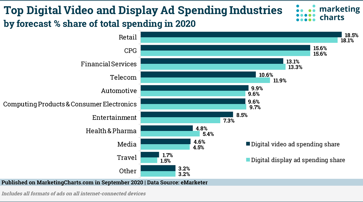 eMarketer Digital Ad Spend Share by Industry Sept2020