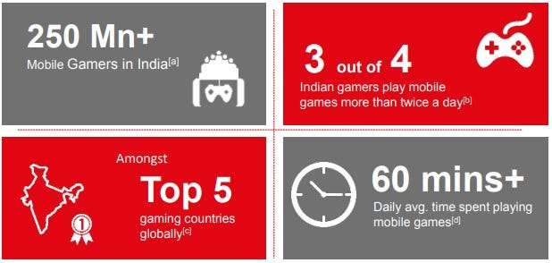 State of mobile gaming in India
