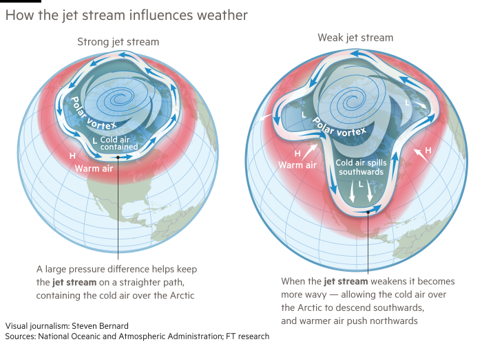 Graphic showing how the jet stream influences weather. Strong jet stream: a large pressure difference helps keep the jet stream on a straighter path, containing the cold air over the Arctic. Weak jet stream: when the jet stream weakens it becomes more wavy — allowing the cold air over the Arctic to descend southwards, and warmer air push northwards.