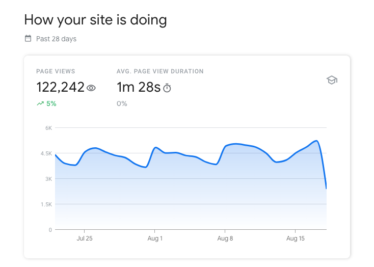 "A Google Search Console Insights chart reads, ""How your site is doing"" with a page views and avg. page view duration scorecard. A wavy line graph sits beneath."