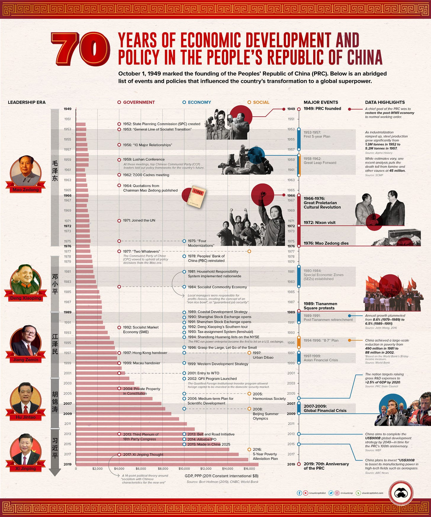 The People's Republic of China: 70 Years of Economic Historyh