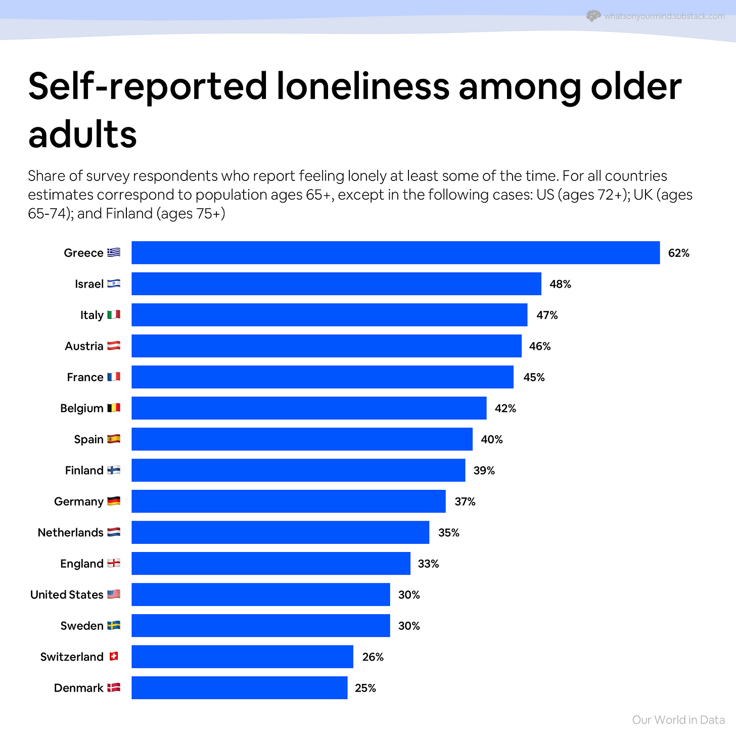Self-reported loneliness among older adults - Our World in Data