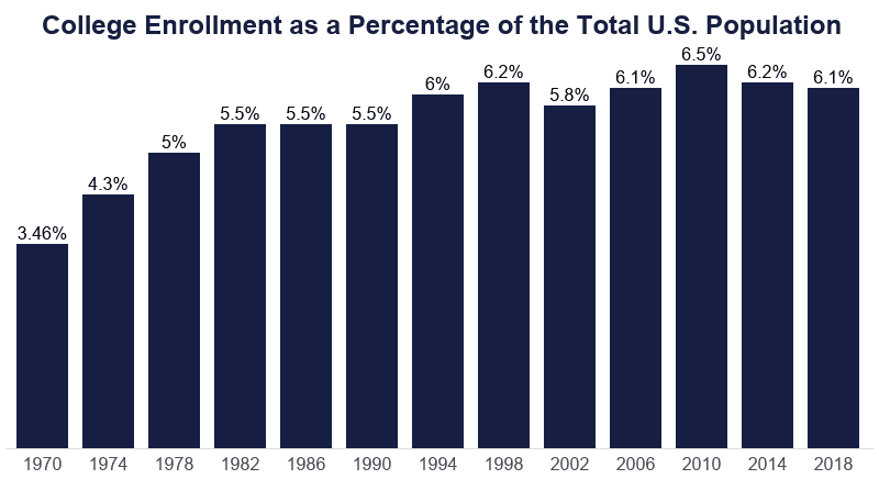 College Enrollment Statistics [2021]: Total + by Demographic