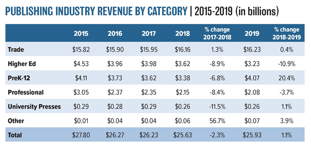 AAP StatShot Annual Report: Book Publishing Revenues Up Slightly to $25.93  Billion in 2019 - AAP