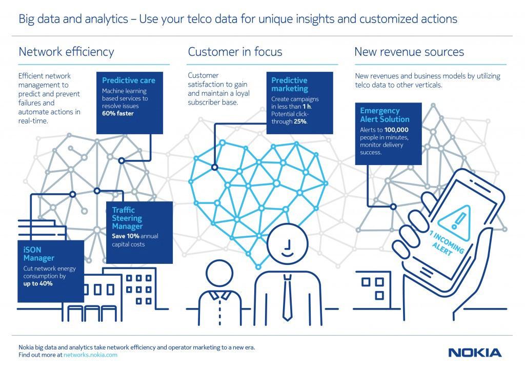 nokia_big_data_and_analytics_infographic