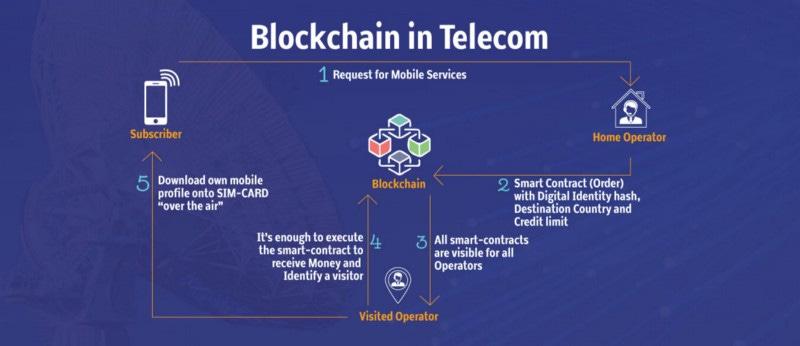 Image result for blockchain telecom