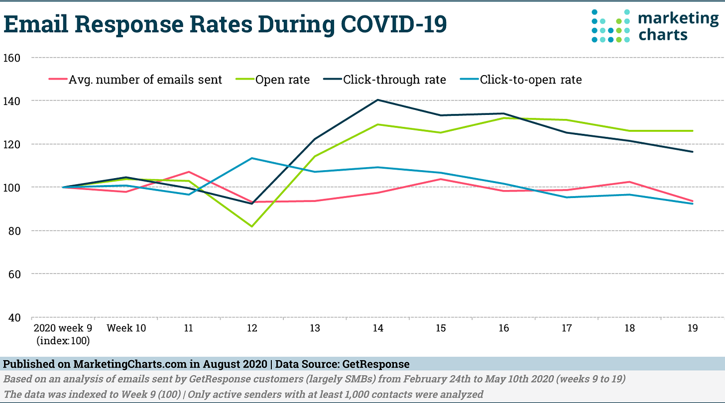 GetResponse Email Response Rates During COVID 19 Aug2020