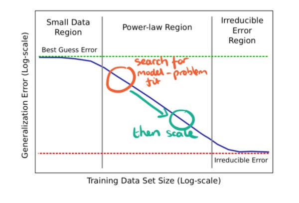 Deep Learning Scaling is Predictable, Empirically