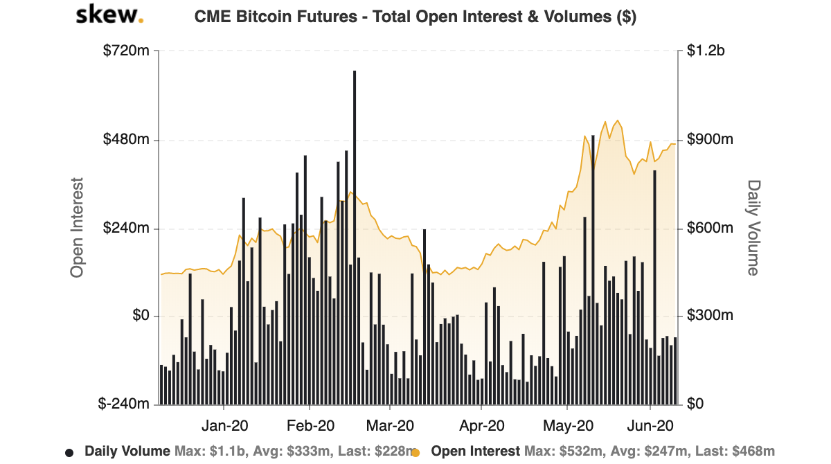 CME Bitcoin open interest versus volume traded