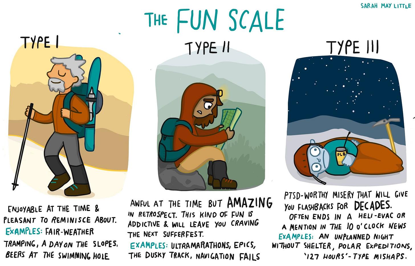 The fun scale - Wilderness Magazine